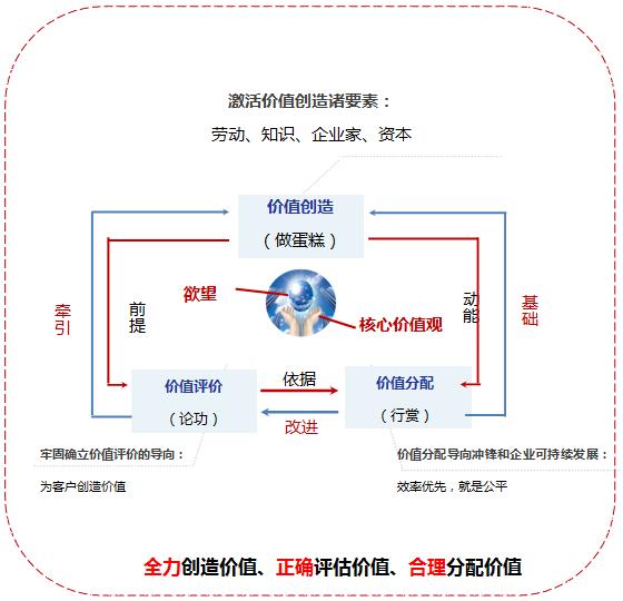 向华为学习绩效管理与TUP股权设计